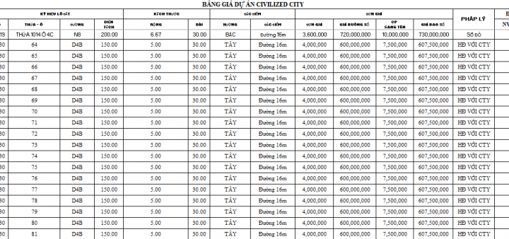 Bảng giá Khu C KCN VSIP II